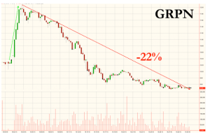 Chart courtesy of ZeroHedge™