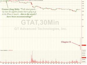 Chart screenshot Courtesy of Zero Hedge